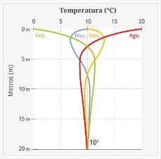 Grafico temperatura geotermia