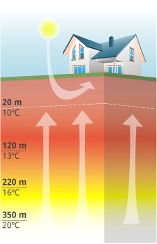 Temperatura terreno geotermia